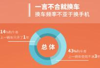 43%中国车主不到3年就换车,1%车主开到10年,我拖后腿了