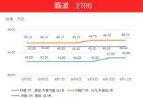"""人民币""""破七""""平行进口车集体涨价!8月5日-8月11日热门车型价格走势分析"""