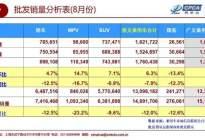 8月轿车销量榜出炉,朗逸夺冠,帕萨特重新崛起,同比增长68%