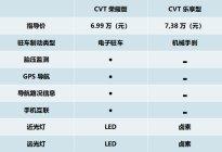 CVT变速箱搭涡轮增压更丝滑?北京汽车智达X3喊话宝骏510