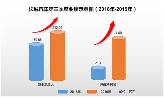 长城汽车2019年叁季度完成净盈利14亿元,同比增长超5倍