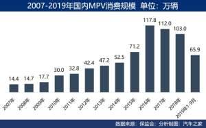 產業透視 MPV會是車市的下一片藍海嗎?