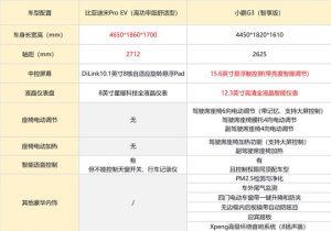 小鵬G3和比亞迪宋Pro EV誰更值得買?