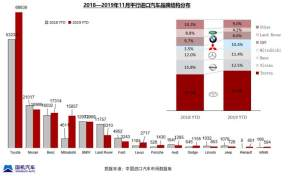 增長64.8% 11月平行進口汽車達11451輛