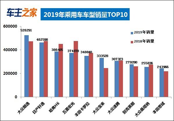 2019全球销量排行榜_2019上半年全球汽车销量排行榜 Model 3销量井喷
