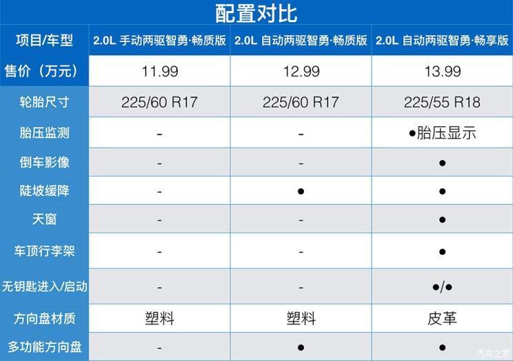 北京现代 北京现代ix35 2019款 2.0L 手动两驱智勇·畅质版 国VI