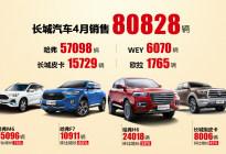 4月销量报告:全面提速 环比增长35%! 长城汽车4月销量破8万辆
