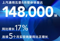 8月销量突破14.8万辆,上汽通用五菱跃居民族品牌销量榜首