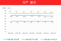 平行进口市场整体遇冷!9月16日-9月22日热门车型价格走势分析