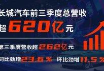 长城汽车三季度营收超262亿元 同比大涨23.6%