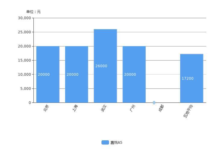 吉利帝豪降2.65 万元 11月紧凑型车降价排行榜